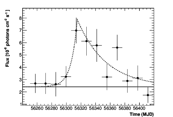 Flux above 300 MeV of Ap Librae during the flare detected by the Fermi-LAT with 14 days integra- tion time. The dashed gray line is the result of the fit with an asymmetric exponential profile plus a constant