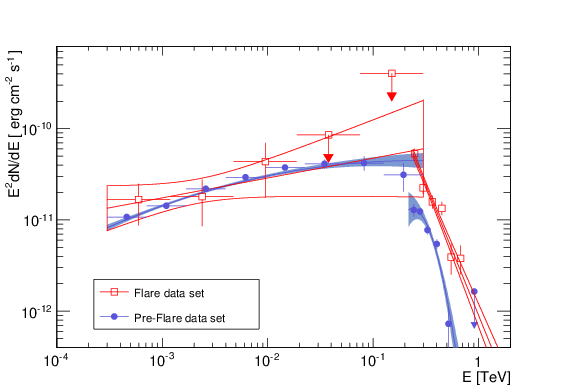 Spectral energy distribution of PG 1553+113 in γ rays as measured by the Fermi- LAT and H.E.S.S. Red (blue) points and butterflies have been obtained during the flare (pre-flare) period. The Fermi and H.E.S.S. data for the pre-flare are not contemporaneous. H.E.S.S. data were taken in 2005-2006 while the Fermi data were taken between 2008 and 2012.